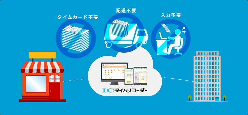 インターネットのある場所ならどこからでも、打刻も管理も可能なクラウド型サービスの「ICタイムリコーダー」